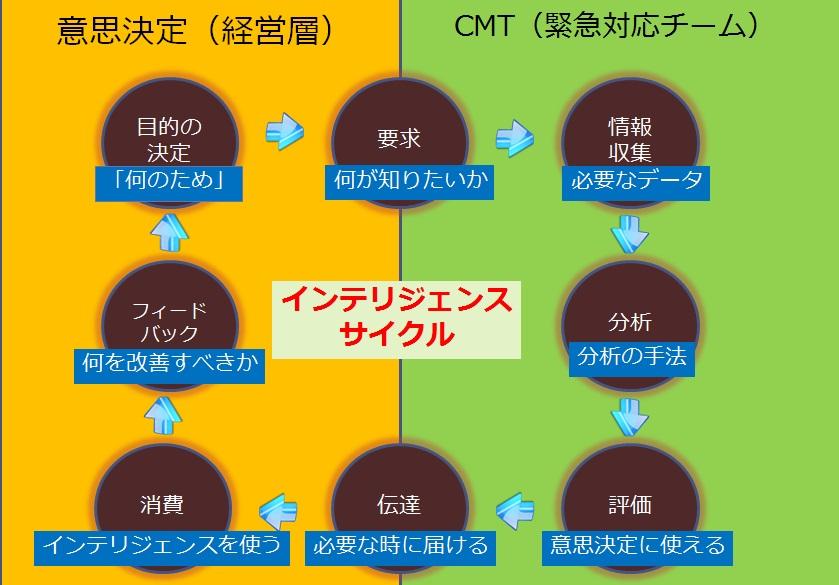 http://www.infocom-sb.jp/blog/img/intelligence1.jpg