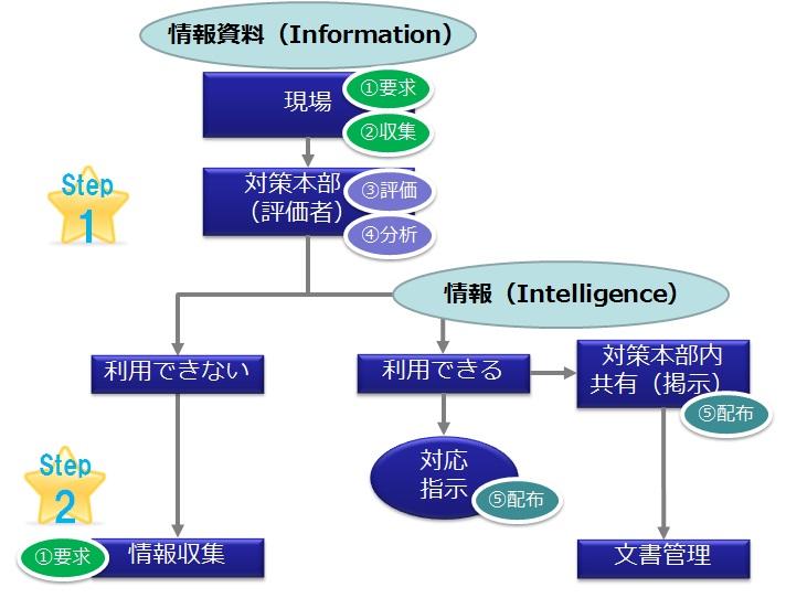 http://www.infocom-sb.jp/blog/img/intelligence2.jpg